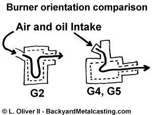 Diagram of G2 versus G4